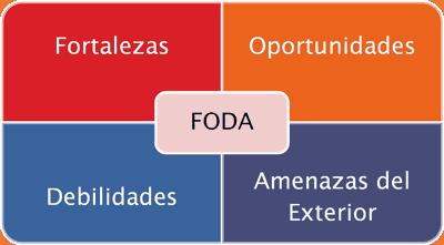 FODA_abarrotero