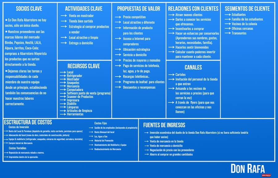 Modelo_negocio_DonRafa