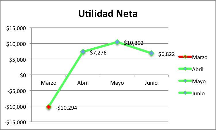 abarrotero_utilidad_neta